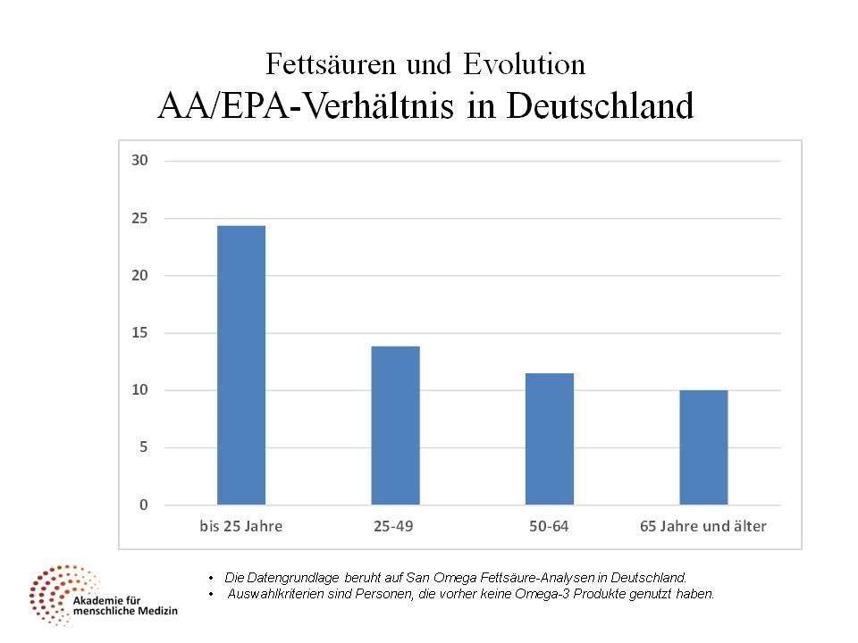 Fettsäuren in Deutschland
