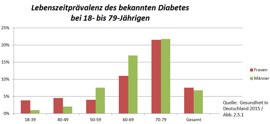 2015-12-23 Lebenszeit Prävalenz Diabetes I