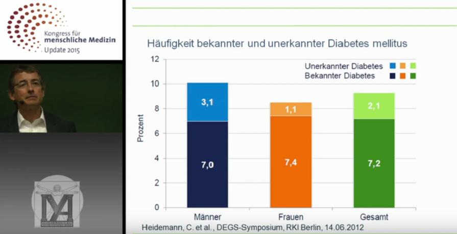Vorschaubild: Dr. med. H. Walle - Kongress für menschliche Medizin - Update 2015