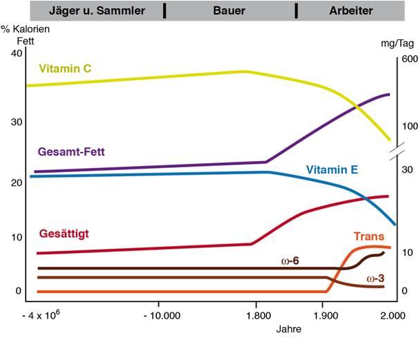 historie-fettsaeuren-pharmakon-2014-09