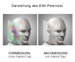 image: Darstellung EMI-Potenzial mit Gabriel-Tech