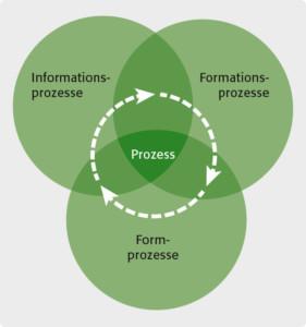 Grafik: Prozesse (von Dr. Randoll)