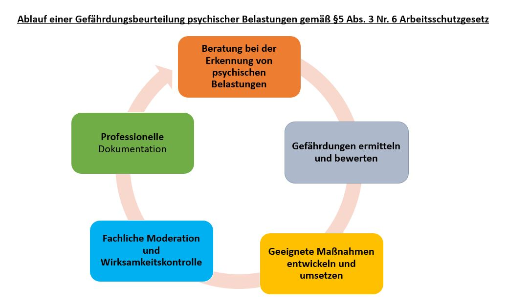 Schaubild des Ablaufs einer Gefährdungsbeurteilung psychischer Belastungen