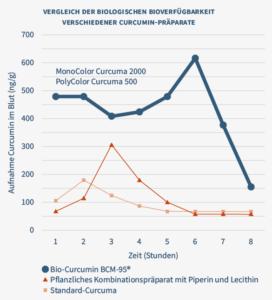 Diagramm von NatuGena zu Curcumin-Vergleich