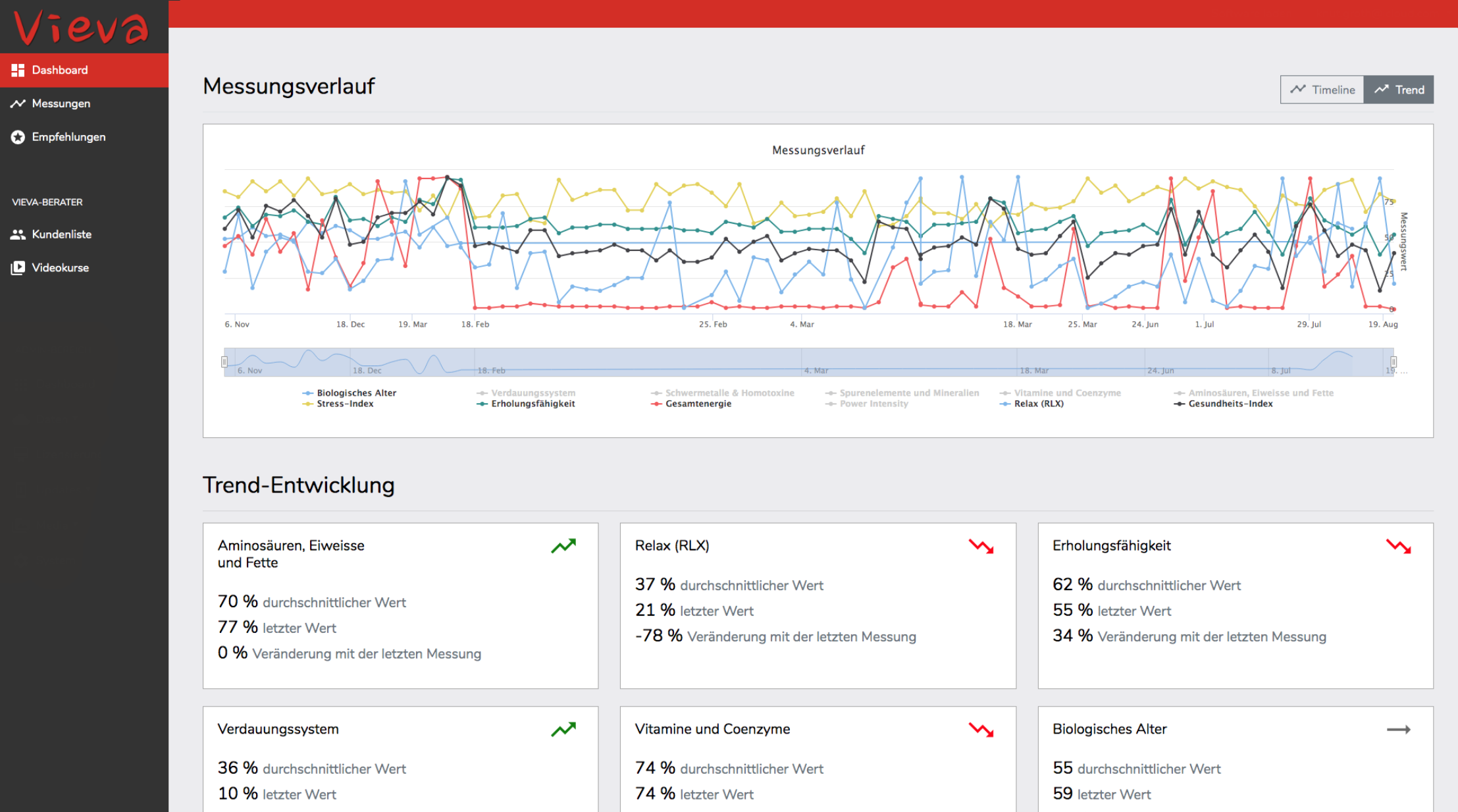 Screenshots zur Vieva-Cloud der Vitaltuning AG