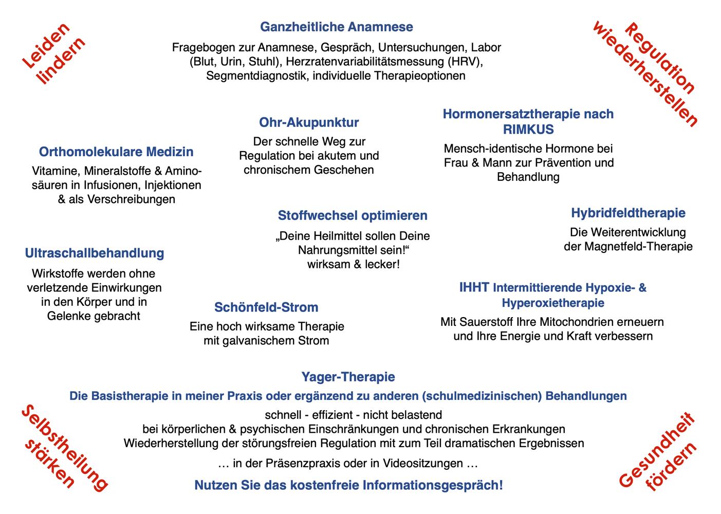 Grafik der Arbeitsfelder von AMM-Netzwerkpartner Heilpraktiker H.-R. Boeken