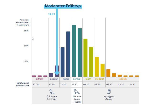Die Verteilung verschiedener Schlaftypen als Grafik dargestellt